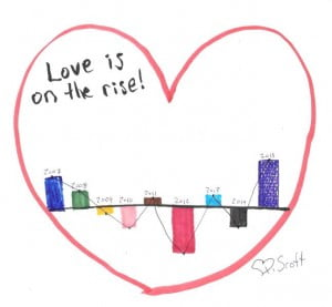 Love is on the rise!